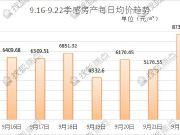 九月孝感高低均价排行TOP3(9.16-9.22)
