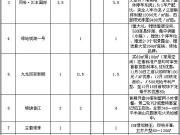 连云港楼盘一周营销动态汇总分析(11.29-12.5)