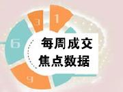 焦点数据:节后首周打破零成交 深圳全市成交352套新房住宅