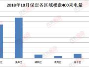 置业焦点:10月保定全市楼盘400来电量TOP10