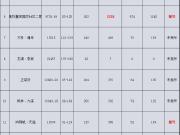 均价9800元/㎡ 起,3月西安这14个盘有预售计划!