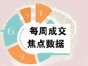 焦点数据:楼市成交量止跌回涨 上周深圳新房成交730套