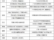 今年新增14所名校!铁一落户房价涨3000元/平!