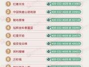 【一周热盘】新盘首开热度高 红星天悦高居400来电榜首