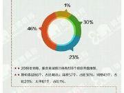 本月重庆主城139个楼盘开盘,这几个楼盘值得关注!