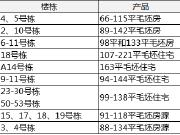 【认筹速递】本周9项目启筹 刚需占据九成 房价最低仅5800