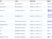6月27日主城17项目获预售证 世茂璀璨天城项目推新