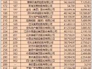 《财富》2019年度中国500强榜单出炉 52家房企上榜