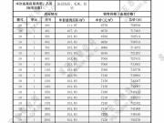 福晟钱隆城10#楼备案价格公示