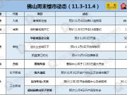 11月首周周末佛山仅9盘露面 三水3大纯新盘齐亮相
