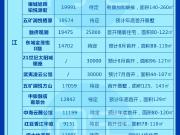 下半年南京上市的47家纯新盘,有种特别的味道…