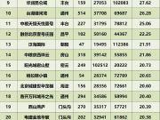 2018北京住宅成交榜出炉 限竞房只占3席