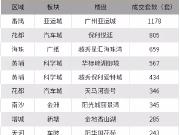 半个月热销过万套!广州涨幅领跑全国!