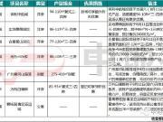 周末广州楼盘动向:增城4盘推新,亚运城长租项目开放接待中心