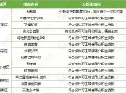 南宁商贷提取公积金实现网上办理 13家楼盘明确支持公积金贷款