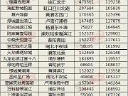 2017年上海单价10万+豪宅成绩单出炉!看谁更抢眼!