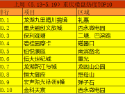【焦点大数据】重庆一周来电TOP10:龙湖九里晴川揽境拔头筹