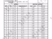 江淮印象雅苑10、11、13、14#楼备案价格公示