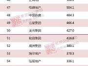 2018年1-11月中国房地产企业新增货值TOP100