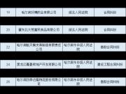 黑龙江最新失信被执行人名单公布 这些房企买房一定要绕开