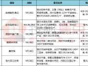 """13200元/㎡起!禅城纯新盘低价冲刺""""金九""""!6盘火力开抢"""