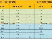 大连1-7月开发商商品房销售排行 前五稳定!