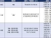 上周主城29项目获预售证 华南城巴南华府备案价在万元以内
