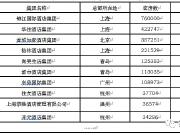 2019年中国酒店TOP10出炉,你住过哪些?