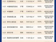 [开盘播报]西安楼市集中放量 13家楼盘开盘去化率100%