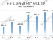 九月孝感高低均价排行TOP3(9.9-9.15)