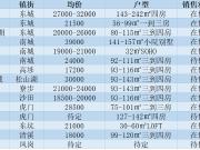 三月将至,万碧在售待售楼盘户型价格了解一下?