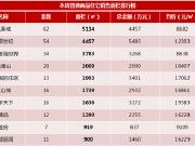 福州楼市新房成交面积排行榜(1.02-1.08)