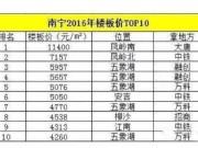 """2016南宁楼面价TOP.10 这些""""壕""""盘值得买"""