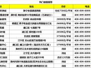 扬子江隧道江北连接线7月完工 周边热盘推荐