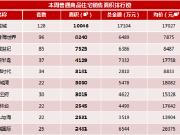福州楼市新房成交面积排行榜(9.19-9.25)