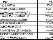 江宁高端别墅推荐 这8家主力楼盘任你选