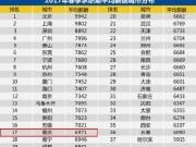 2017重庆春季工资出炉 拖后腿的买房看过来