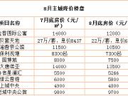 8月10盘价格下跌 沙区跌幅每平达2千