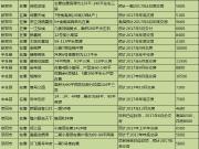 2017买房不等待 郑州48个准现房楼盘大盘点