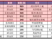 武汉1月楼市销量前十 白沙洲两热盘卖房千套