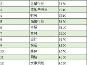 重庆平均工资出炉 达到平均数你就能买房