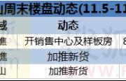 """""""银十""""成绩出炉 恒大西樵项目为11月打头阵"""