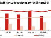 福州楼市新房成交面积排行榜(4.10-4.16)