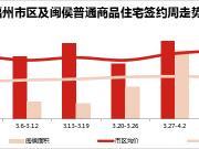 福州楼市新房成交面积排行榜(4.17-4.23)