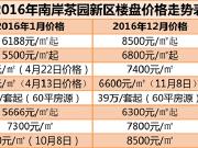 """西永高层卖9100元?2016茶园房价""""尴尬了"""""""
