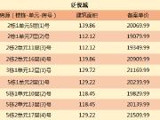 武汉本周11盘入市 关山口盘泛悦城首开仅2万