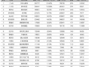 3月郑州市这5盘即将放大招 房源充足超2千套