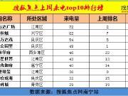 上周搜狐焦点400来电前十 5个项目新晋入榜