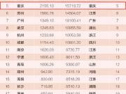 重庆财力直逼北上广 总价25万起买房真便宜