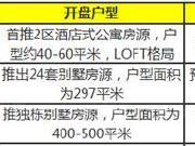本周仅3项目开盘 不限购房源总价88万起